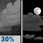 Tonight: A chance of showers, mainly before 8pm.  Partly cloudy, with a low around 57. Northwest wind around 5 mph becoming calm  in the evening.  Chance of precipitation is 30%. New precipitation amounts of less than a tenth of an inch possible.