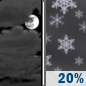 Monday Night: Mostly Cloudy then Slight Chance Light Snow