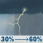 Today: Showers and thunderstorms likely, mainly after 2pm.  Mostly cloudy, with a high near 80. Southwest wind 5 to 11 mph.  Chance of precipitation is 60%. New rainfall amounts between a tenth and quarter of an inch, except higher amounts possible in thunderstorms.